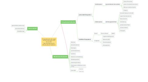 Mind Map: Kompetenzanforderungen an Kita-Leitungen unter besonderer Berücksichtigung der Mitarbeiterzufriedenheit