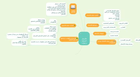 Mind Map: الأتصال كـعملية و مهارة