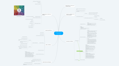 Mind Map: Why We Integrate Technology
