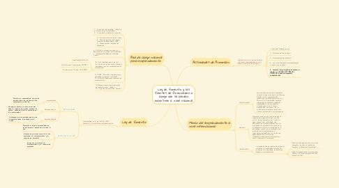 Mind Map: Ley de fomento y las fuentes de financiación o apoyo que se puedan encontrar a nivel nacional