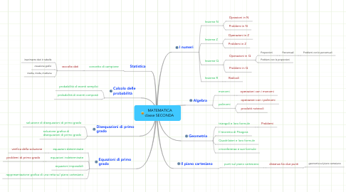 Mind Map: MATEMATICA