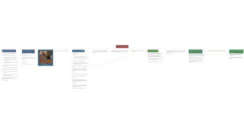 Mind Map: Blended Learning