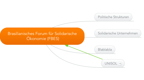 Mind Map: Brasilianisches Forum für Solidarische  Ökonomie (FBES)