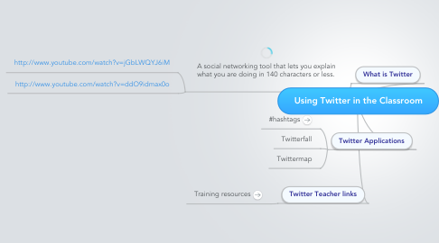 Mind Map: Using Twitter in the Classroom