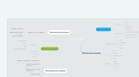 Mind Map: Природные ресурсы