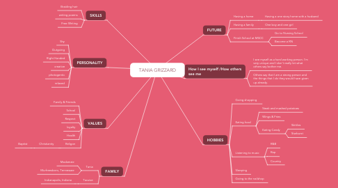 Mind Map: TANIA GRIZZARD