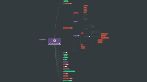 Mind Map: Life Mission Map