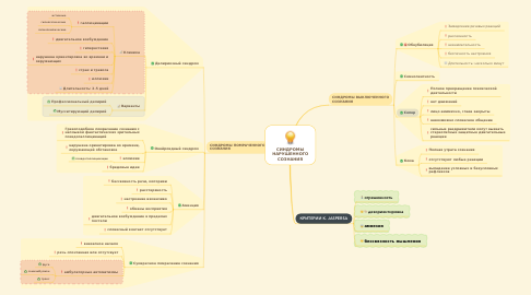 Mind Map: СИНДРОМЫ НАРУШЕННОГО СОЗНАНИЯ