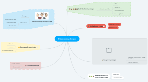 Mind Map: Didactische principes