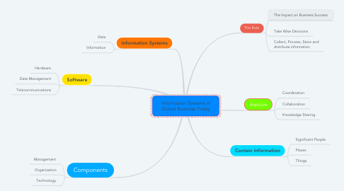 Mind Map: Information Systems in Global Business Today