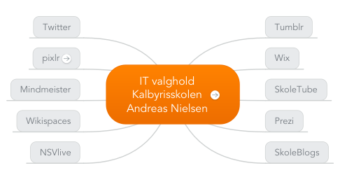 Mind Map: IT valghold Kalbyrisskolen Andreas Nielsen