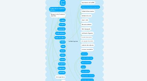 Mind Map: Calidad Agrícola