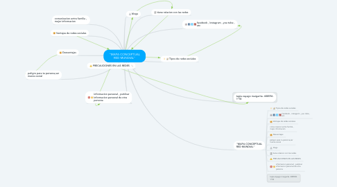Mind Map: ''MAPA CONCEPTUAL RED MUNDIAL''
