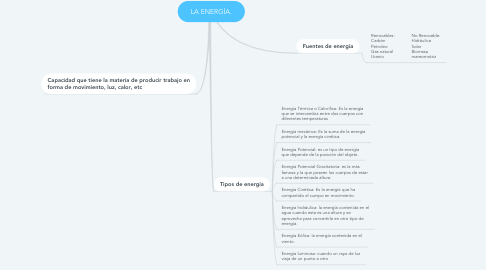 Mind Map: LA ENERGÍA.
