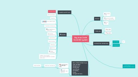 Mind Map: Bay Area Credit ScoreCEO system