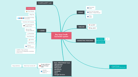 Mind Map: Marketing Campaign Plan Bay Area Credit