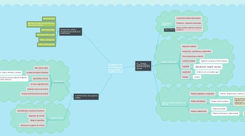 Mind Map: Organizaciones internacionales que atienden a la política social