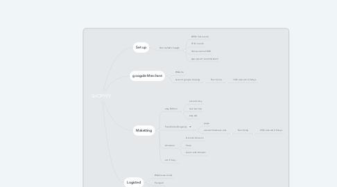 Mind Map: SHOPYFY