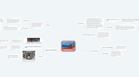 Mind Map: Nayla_Y6A_ FA