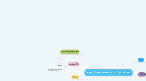 Mind Map: โครงการป้องกันการหกล้ม/เข่าเสื่อมpccมะเขือแจ้