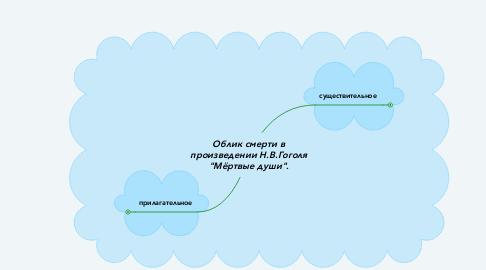 """Mind Map: Облик смерти в произведении Н.В.Гоголя """"Мёртвые души""""."""