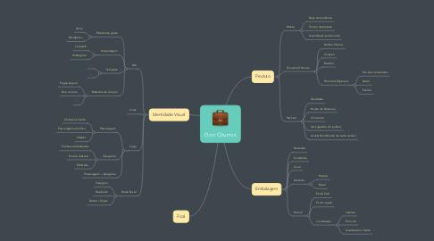 Mind Map: Don Churros