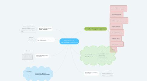 Mind Map: Класификация информационных систем