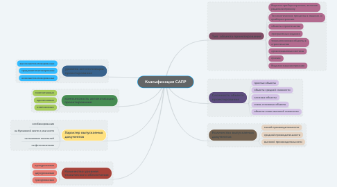 Mind Map: Класыфикация САПР