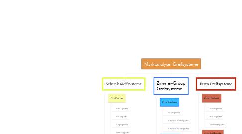 Mind Map: Marktanalyse: Greifsysteme