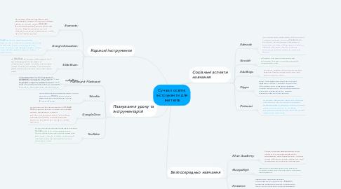 Mind Map: Сучасні освітні інструменти для вчителів