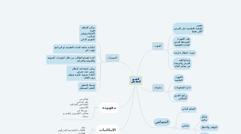 Mind Map: الفديو التفاعلي