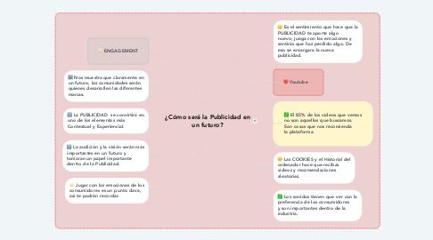 Mind Map: ¿Cómo será la Publicidad en un futuro?