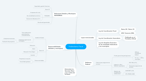 Mind Map: Federalismo Fiscal