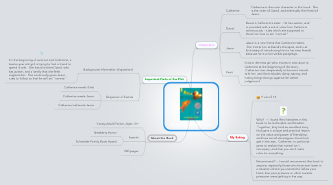 Mind Map: Rules by Cynthia Lord