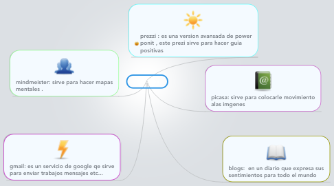 Mind Map: Tecnología