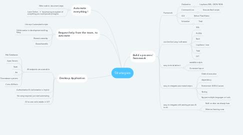 Mind Map: Strategies