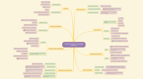 Mind Map: Teaching English Language Learners