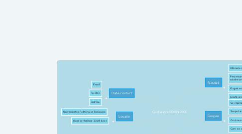 Mind Map: Conferinta EDEN 2020