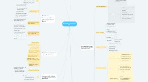 Mind Map: Дистанционная школа №368