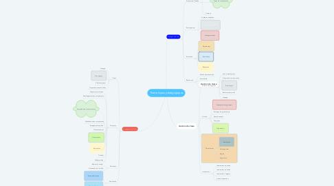Mind Map: Thématiques pédagogiques