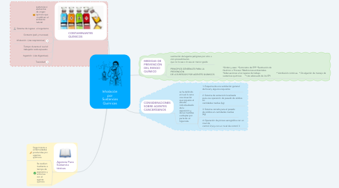 Mind Map: Inhalación por Sustancias Químicas