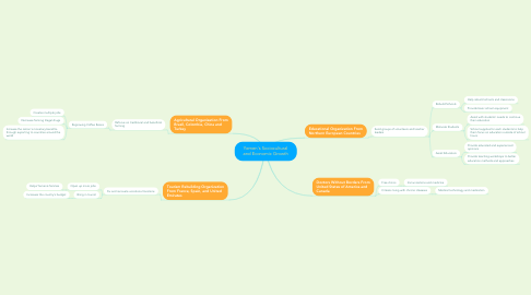 Mind Map: Yemen's Sociocultural and Economic Growth