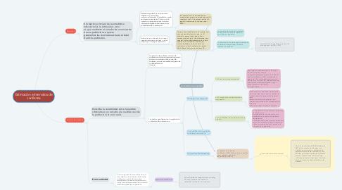 Mind Map: Estimación e Intervalos de confianza