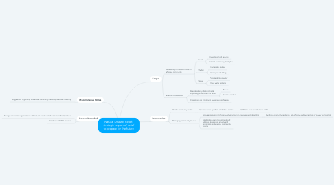 Mind Map: Natural Disaster Relief- strategic response/ relief to prepare for the future
