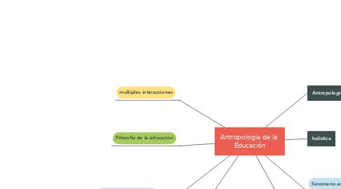 Mind Map: Antropología de la  Educación