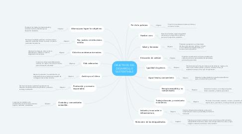 Mind Map: OBJETIVOS DEL DESARROLLO SUSTENTABLE