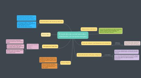 Mind Map: El modo de vida cacical semicultor - distribuidor y la conquista europea