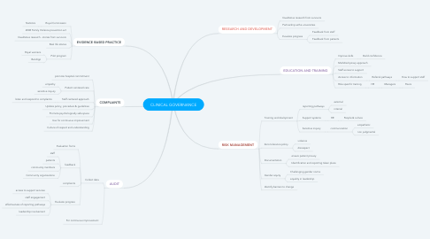 Mind Map: CLINICAL GOVERNANCE