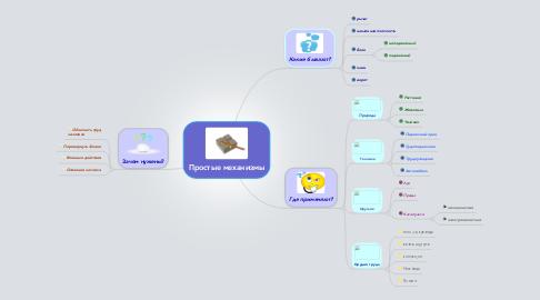 Mind Map: Простые механизмы