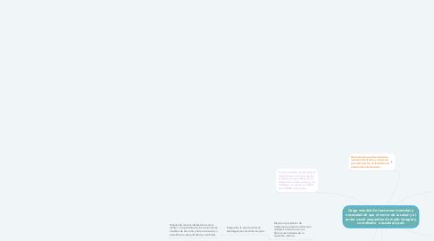 Mind Map: Carga mundial de trastornos mentales y necesidad de que el sector de la salud y el sector social respondan de modo integral y coordinado  a escala de país